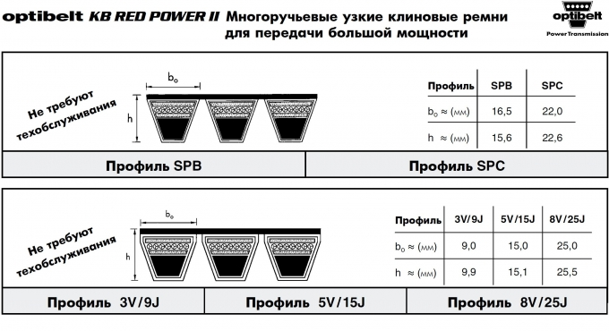 Ремни Optibelt KB RED POWER II / 3 - SPB, SPC, 3V/9J, 5V/15J, 8V/25J со склада в Москве