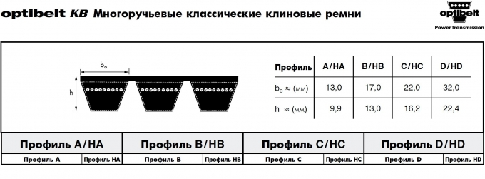 Ремни Optibelt KB  VB - A/HA, B/HB, C/HC, D/HD со склада в Москве