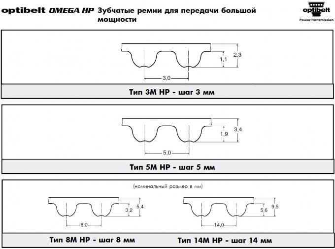 Бесконечные зубчатые ремни Optibelt Omega M HP хлоропреновые, с кордом из стекловолокна - профили 5М, 8М, 14М со склада в Москве и под заказ